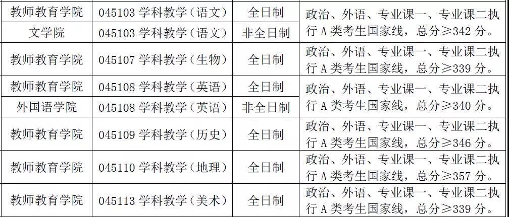 2019年首都师范大学教育学考研分数线