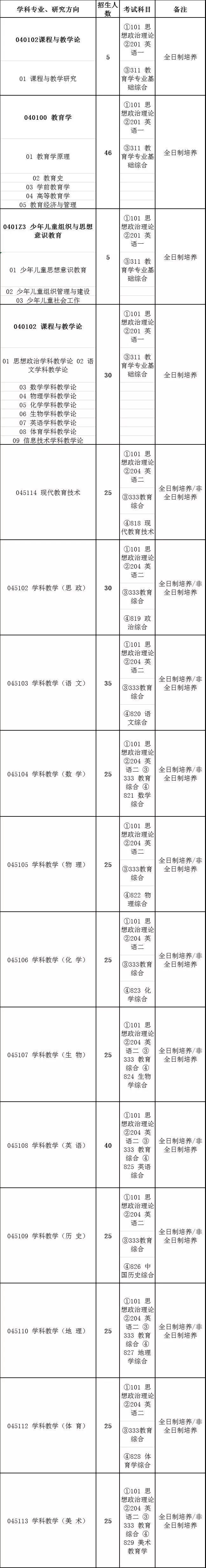 2020山西师范大学教育学考研专业目录及参考书