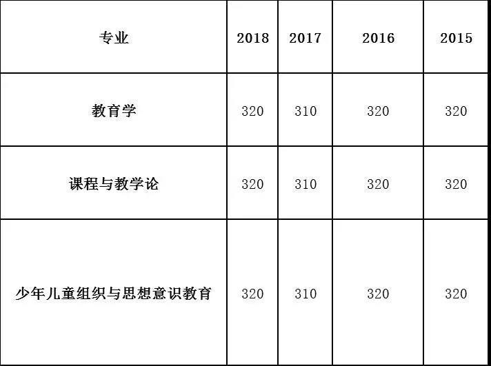 山西师范大学教育学近四年(2015-2018)考研分数线