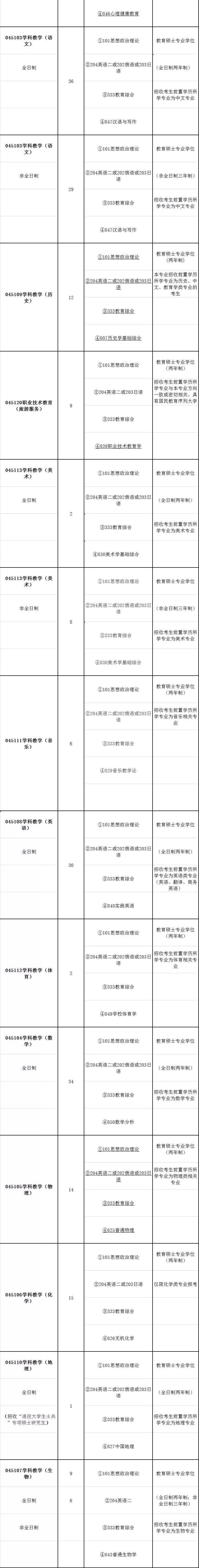 2020辽宁师范大学教育学考研专业目录及参考书