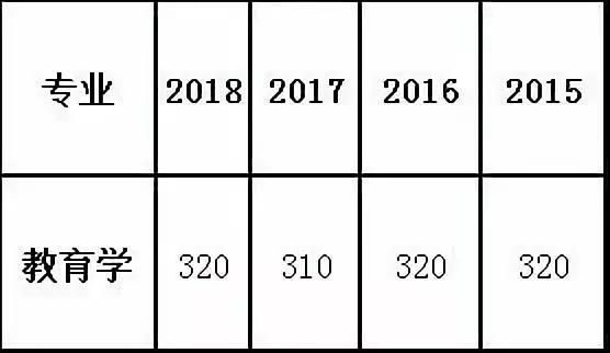 西南大学教育学近四年(2018-2015)考研分数线
