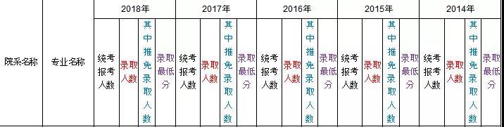厦门大学教育学近四年(2018-2015)考研分数线