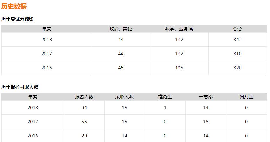 江西师范大学教育学近四年(2018-2015)考研分数线