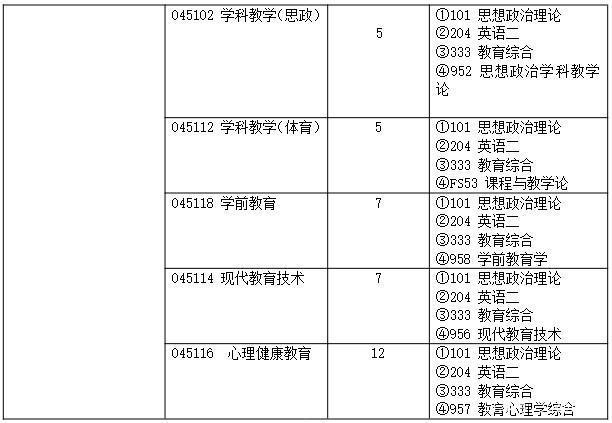 2021考研 深圳大学教育学考研科目