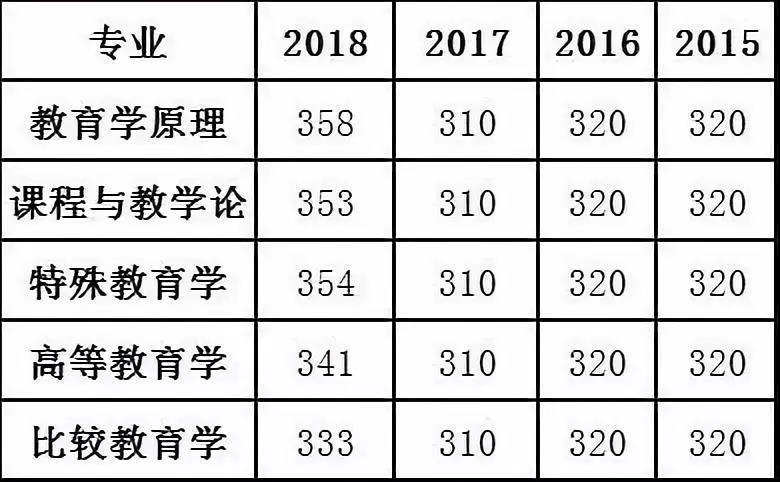 中央民族大学教育学近四年(2018-2015)考研分数线