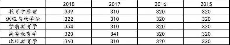 首都师范大学教育学近四年(2018-2015)考研复试分数线