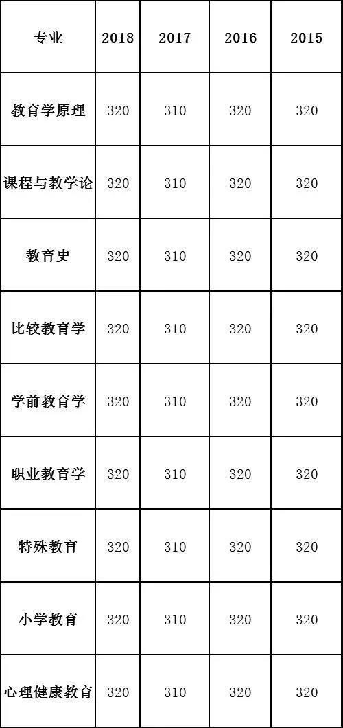 辽宁师范大学教育学考研复试分数线